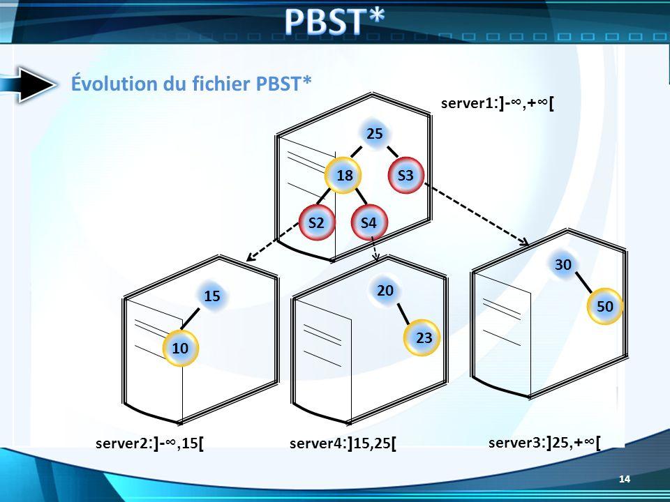 PBST* Évolution du fichier PBST* server1:]-∞,+∞[ 25 18 S3 S2 S4 30 20